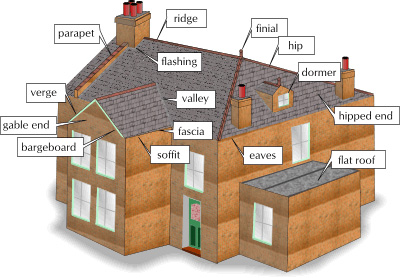 roofterm